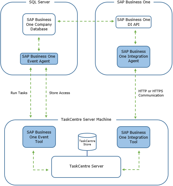 TaskCentre SAP Integration Tool - Instructions and conversion process from old SAP connector tool
