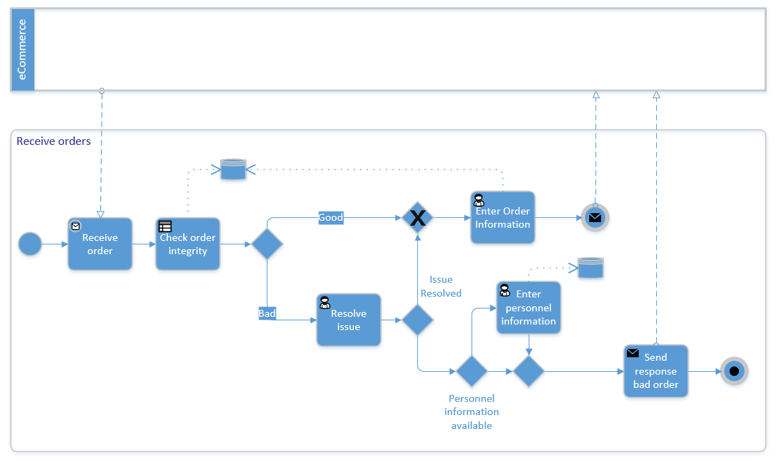 ecommerce process flow | mapping ecommerce processes workbook process flow diagram for e commerce website
