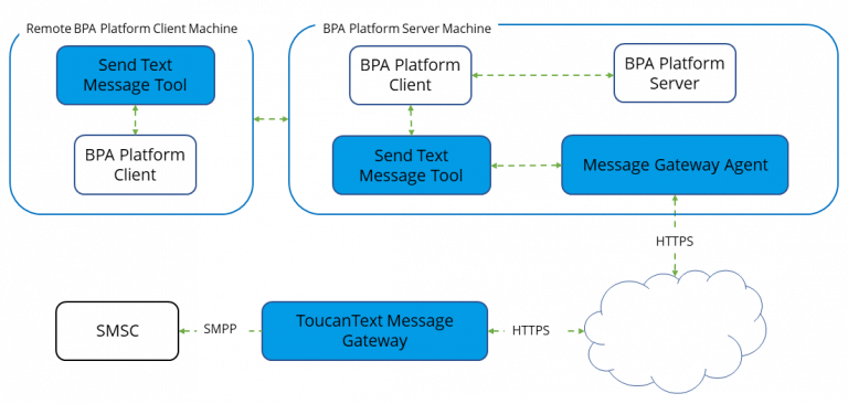 Send Text Message Tool - Architecture