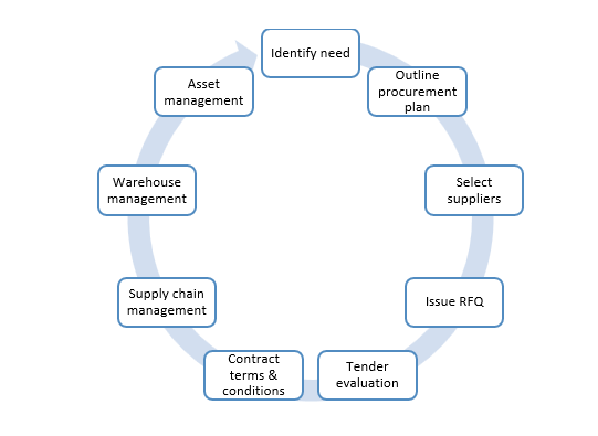 example of procurement cycle steps