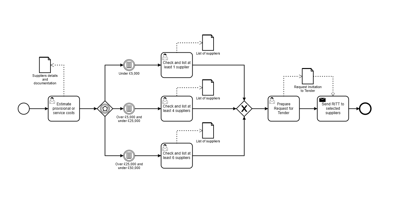 bpmn example procurement process flow - select number of suppliers on business rules