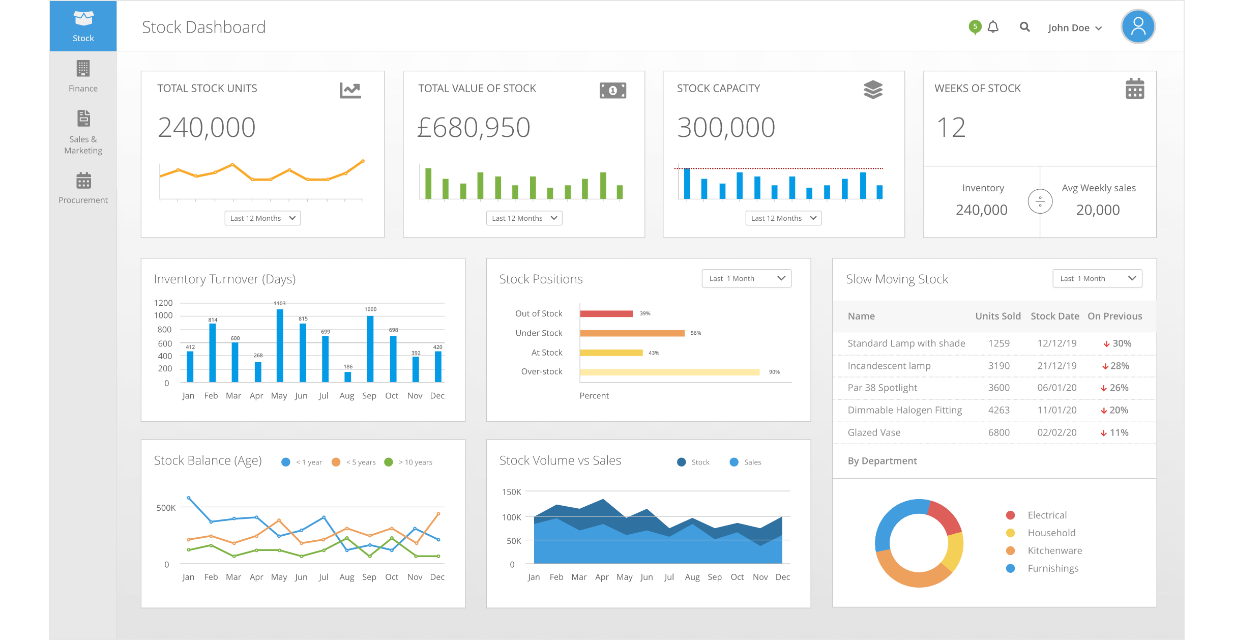 Business Activity Monitoring Dashboard Example - Stock Levels