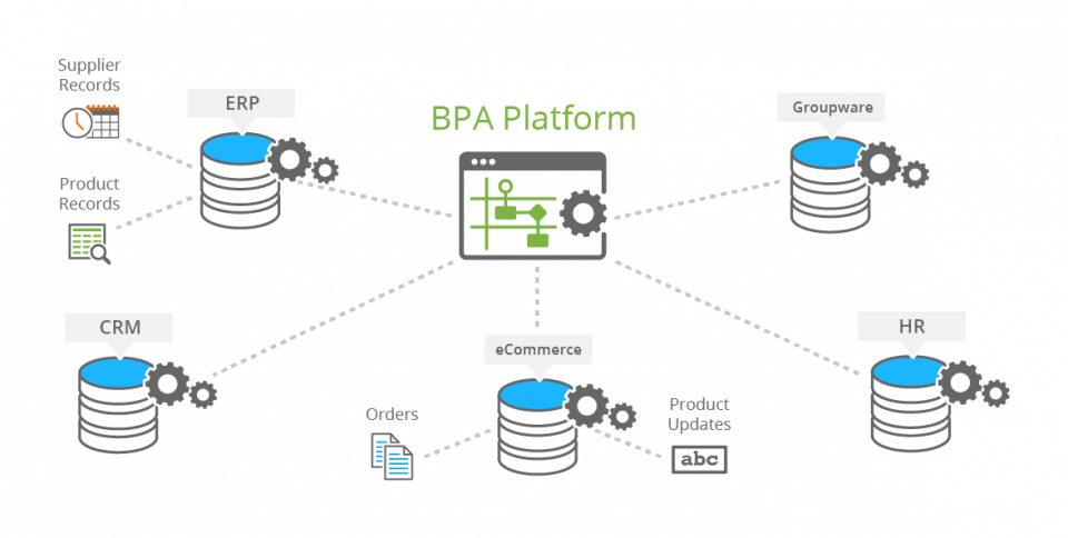 Business Process Automation Strategy Example