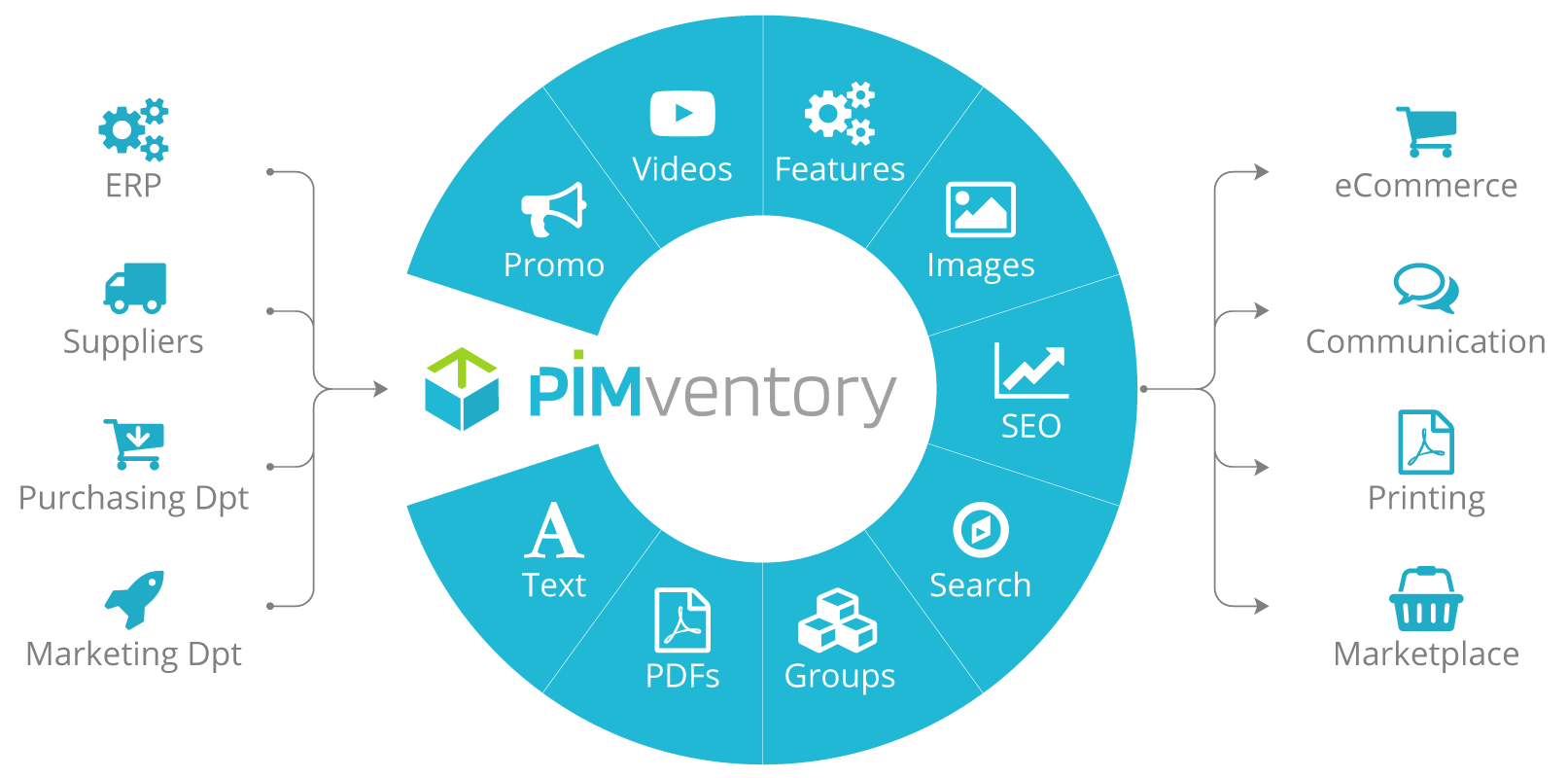 What is a PIM in Business - PIM Data
