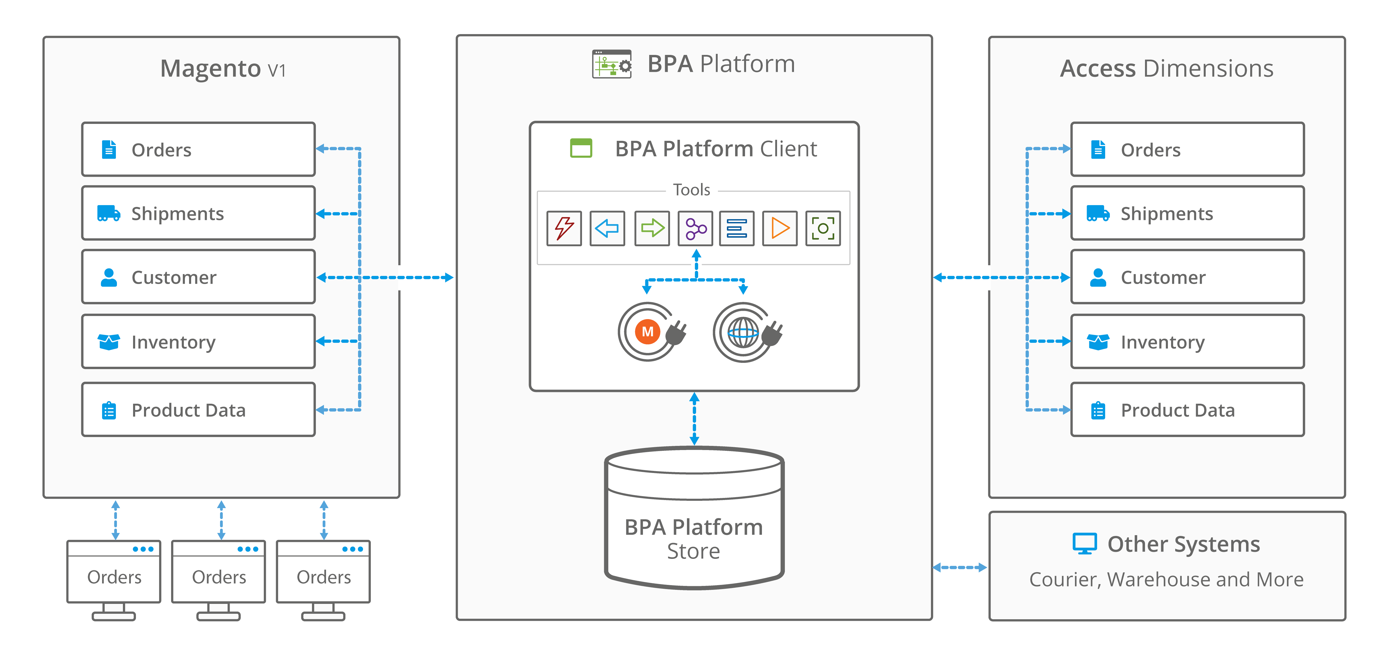 Magento Access Dimensions integration connector