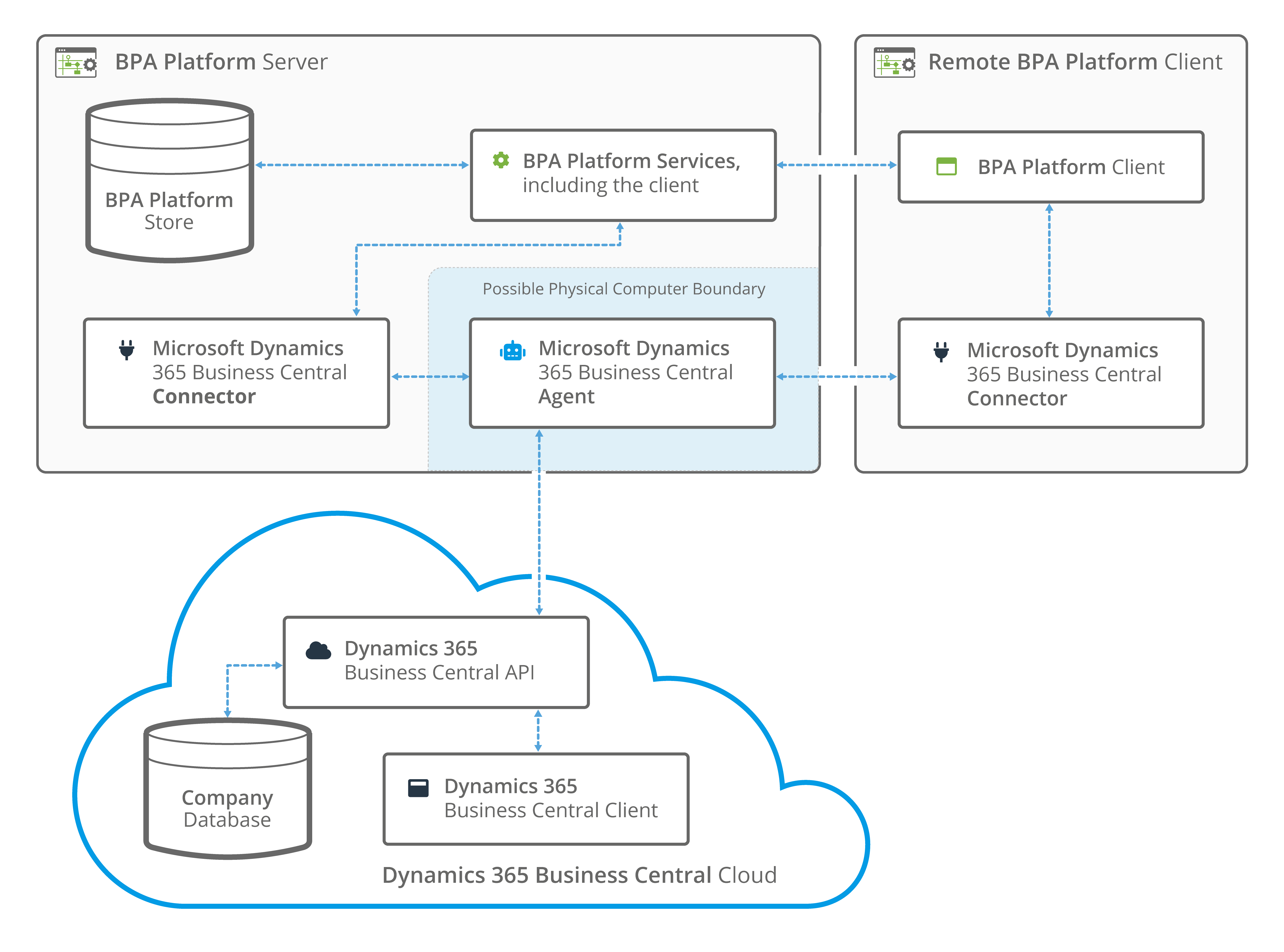 Dynamics 365 Business Central connector cloud based