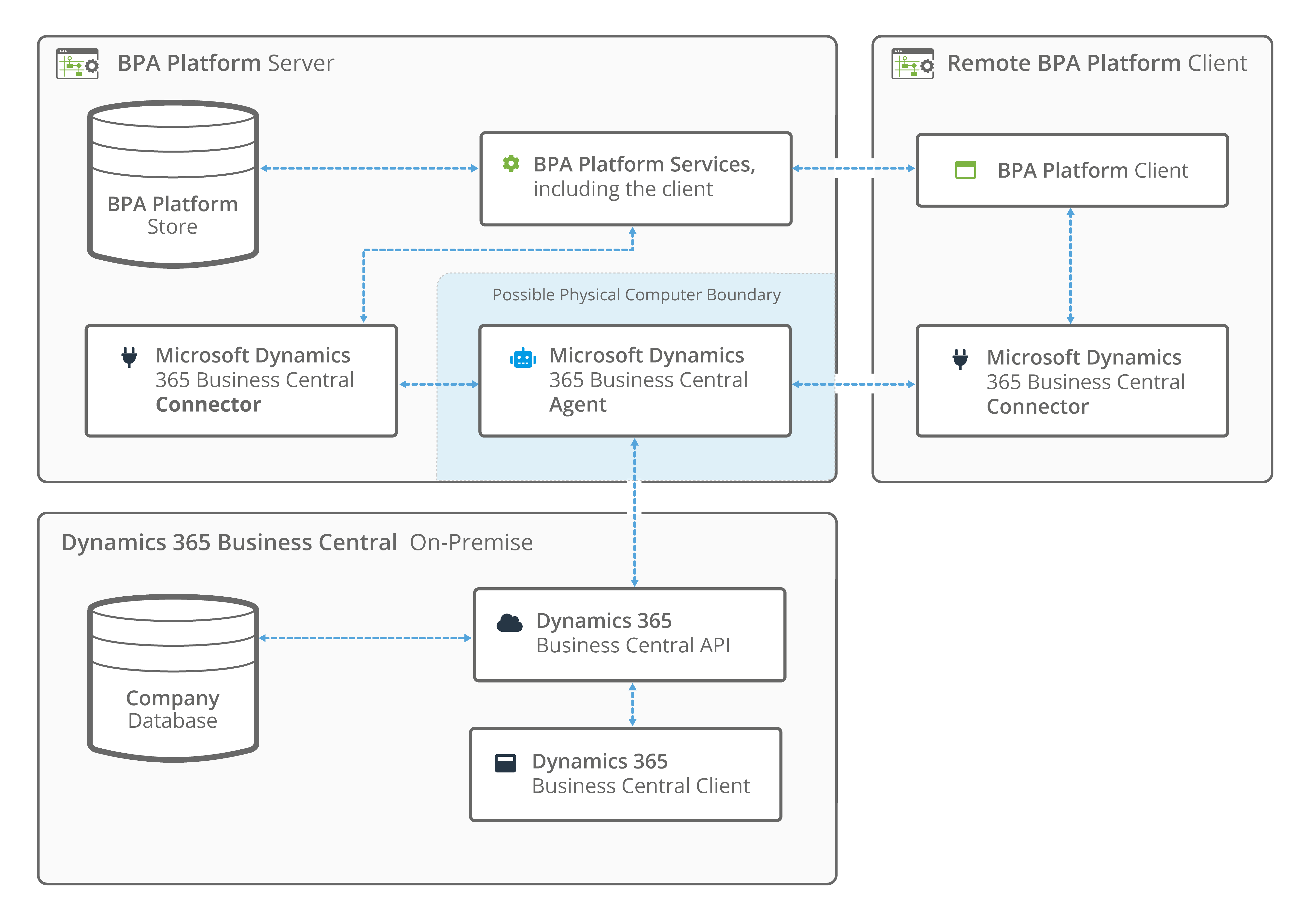 Dynamics 365 Business Central connector on-premises